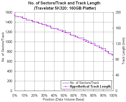No. of Sectors/Track and Track Length