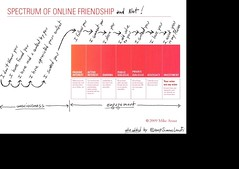 Spectrum-of-online-friendship-and-not_1239959235345