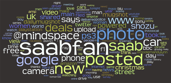 Wordle: Tweet Cloud