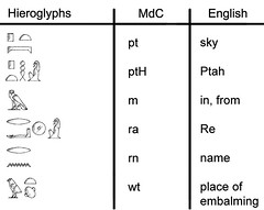 Vocab Chart 6 (pyramidtextsonline) Tags: video ancient read egyptian write learn hieroglyphs lessons vocab tweet twitter