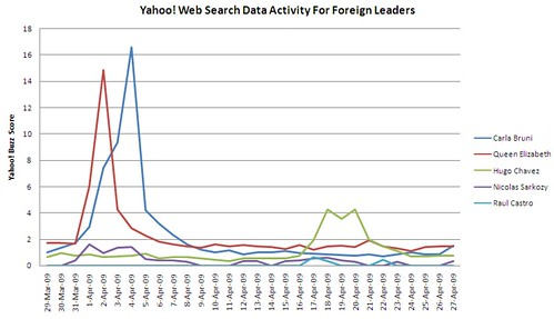 Yahoo! Web Search Data Activity for Foreign Leaders