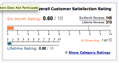 sonic cameras rating