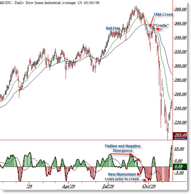 Incredible Girls Pics: Stock Market Crash 1929 Graph