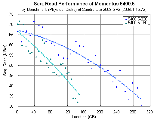 Momentus 5400.5: Sandra Lite Benchmark (Physical Disks)