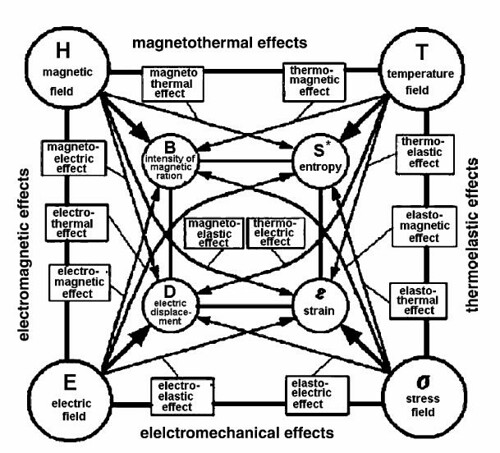 Magnetocaloric Effect - MSE 5317