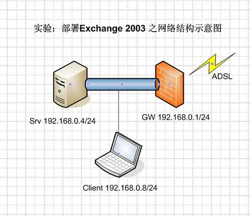 networktypo