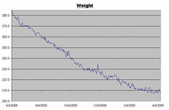 Weight Graph for 4/10/2009