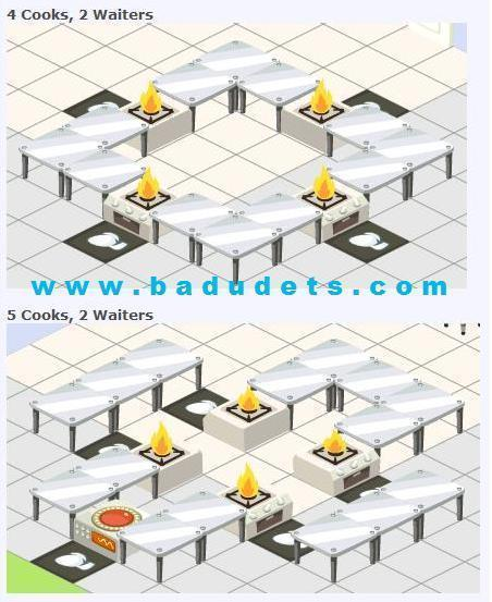 Restaurant City layouts