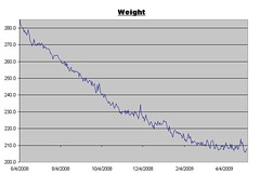Weight Log for May 8, 2009