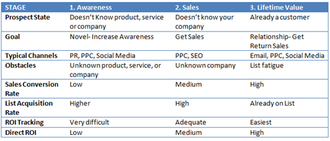 Prospect States, Social Media Goals, and Direct Measurable ROI