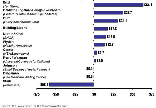 Total Change in National Expenditures on Health Care