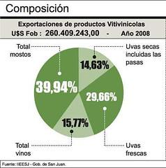 San Juan exportó por U$S 964 millones durante el año 2008