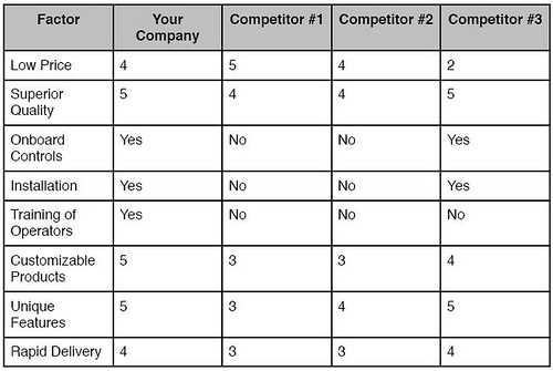 The Competitive Matrix Analysis – Competitor Matrix Template