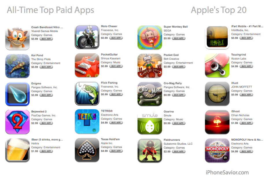 Top 10 Paid iPhone Apps on the App Store