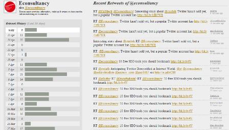 Retweetist - Econsultancy