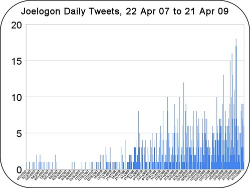 joelogon-2-year-daily-tweets