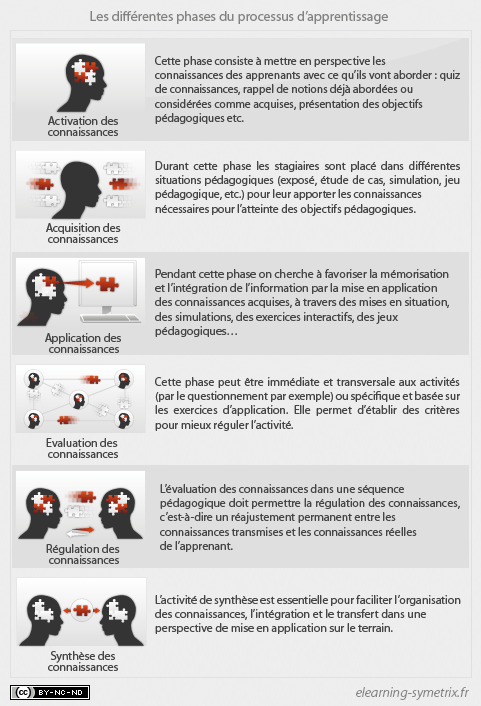 Phases d apprentissage e-Learning.png