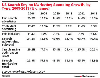 SEM Growth eMarketer.com