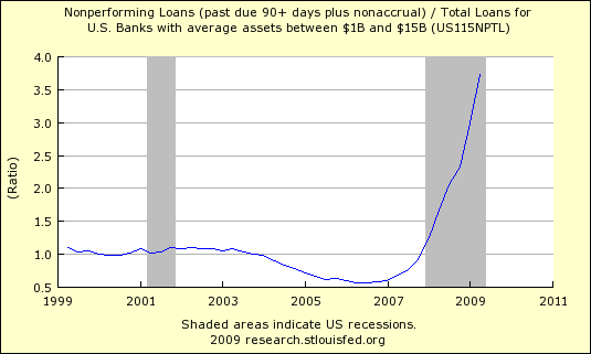 Non Performing Loans 521