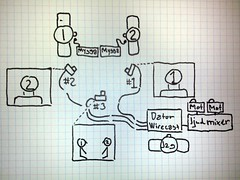 3 webkamera budgetstreaming