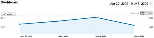 Google Analytics Modifies Chart