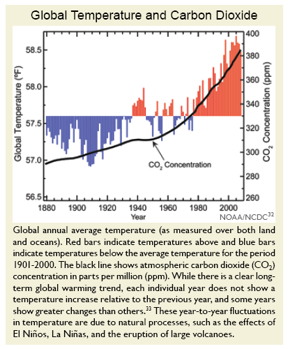 us_climate_change_report_co2_temp