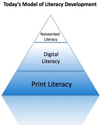 Model of Literacy Education Today by you.