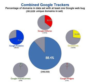 Google Tracking Study