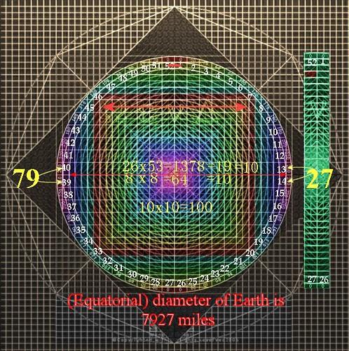Equatorial diameter of Earth 7927 miles