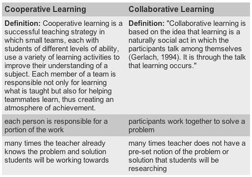 Collaborative Learning vs Cooperative Learning