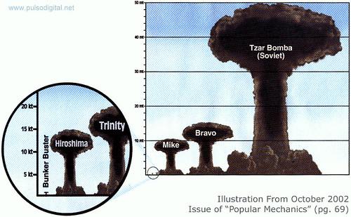 Comparación del poder de las bombas atómicas