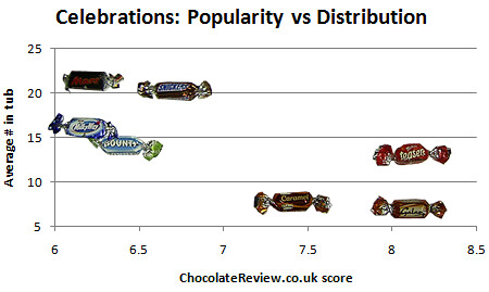 Plot of chocolate distribution vs popularity.