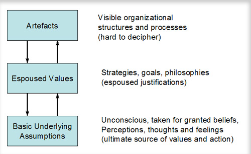an analysis of the concepts of leadership culture and organisational cultural change Virgin atlantic airlines: employee motivation, leadership  motivation, leadership, and organisational  employee motivation, leadership and organisational.