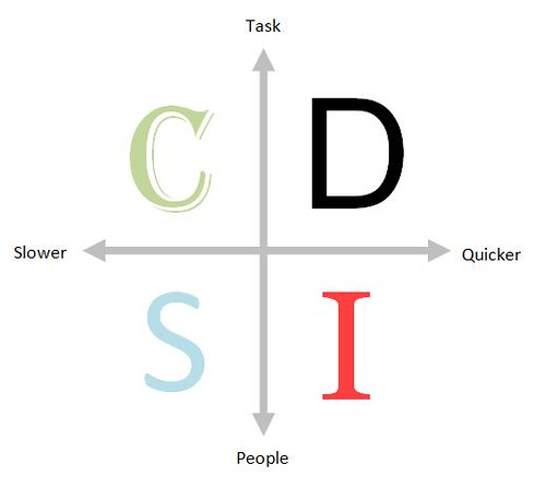 DISC Personality Diagram