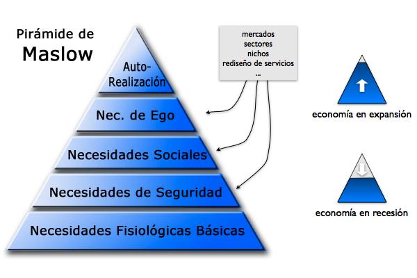 Maslow y la crisis