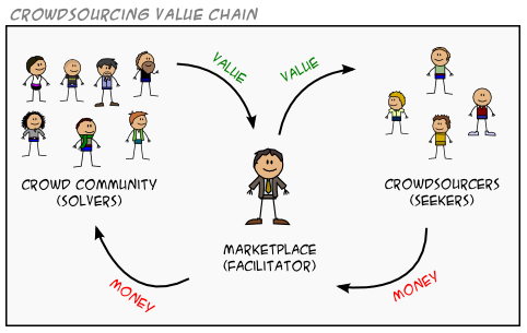 crowdsourcing value chain