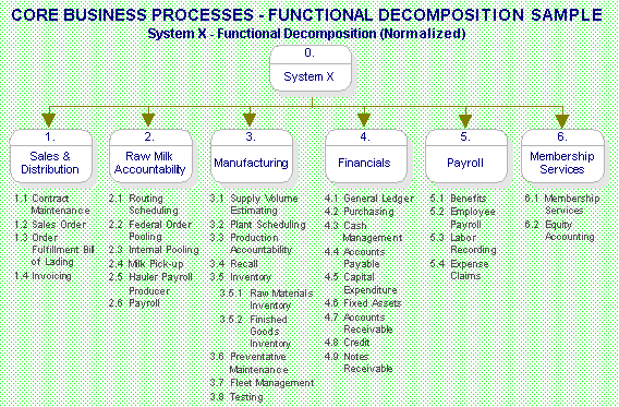 Deliverable Core Business Process Definitions