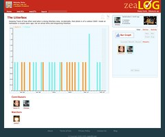 Litterbox Bar Graph (zeaLOG) Tags: log track logging graph tracking graphing zealog lifetracking