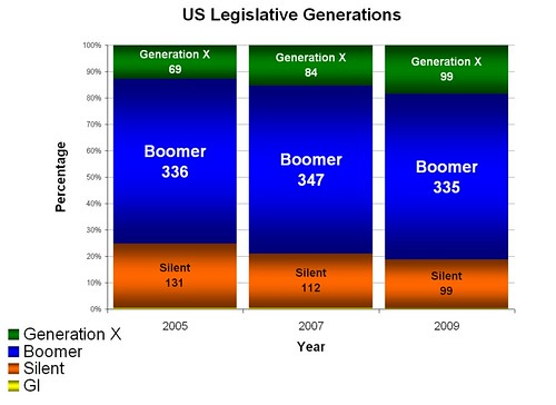 Recent_Legislative_Generations