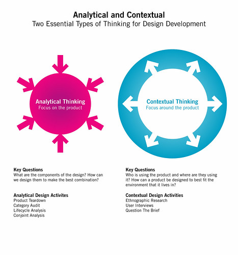 Contextual Analytical