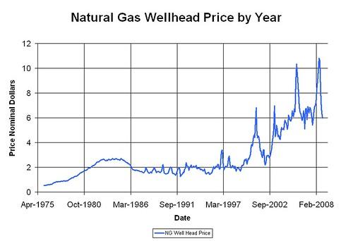 natural_gas_wellhead_price