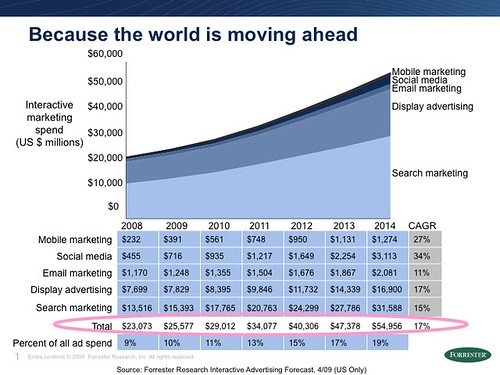 Forrester Says Social Media Will Top Interactive Spending