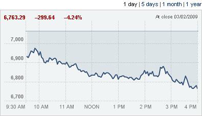 Dow_20090302 (by Phanix)