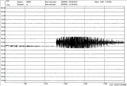 Geoscience Australia graph of the Melbourne quake, 6/3/2009