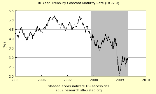 10 Year Treasury Interest Rate Chart 424