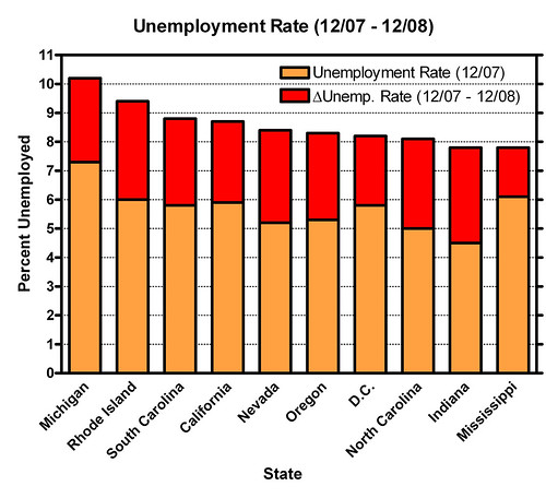 Change in Unemployment Rate