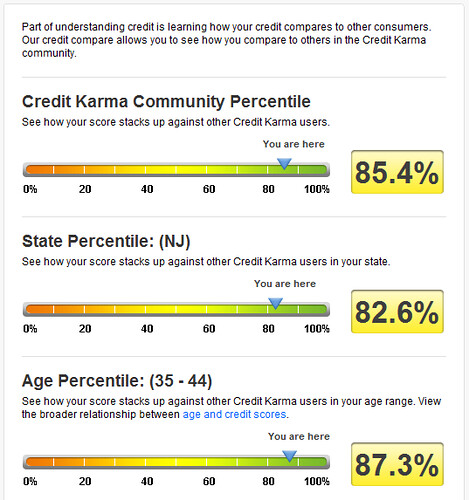 Credit Karma score compare by sunsfinancial