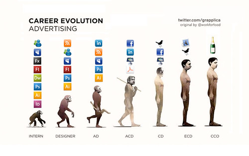 Career Evolution in Advertising - spoof by Grapplica