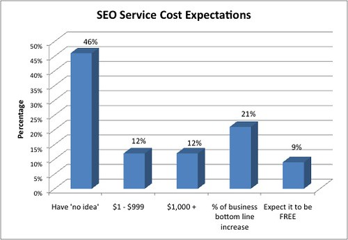 SEO Service cost expectations