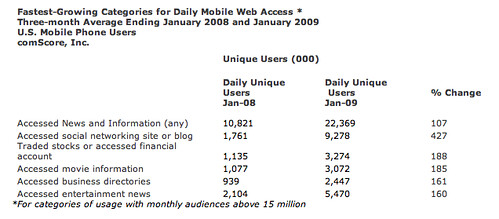 comscore content interest